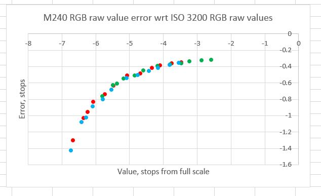 M240 RGB error