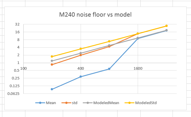 M240 noise floor modeling with no offset
