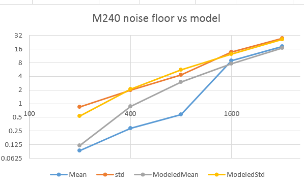 M240 noise floor modeling with offset