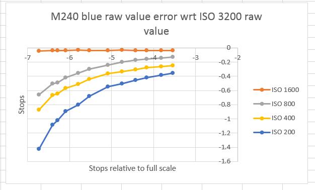 M249 blur error