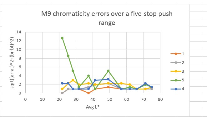 chromaticity errors m9