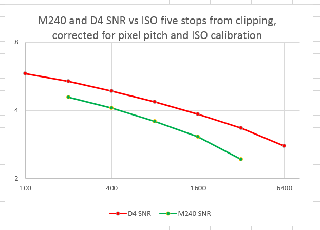 d4 m240 snr 5 stops cor res and iso sensitivity