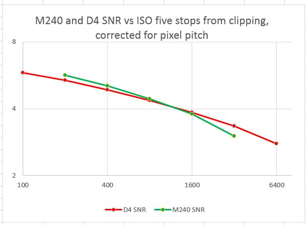 d4 m240 snr 5 stops cor resolution