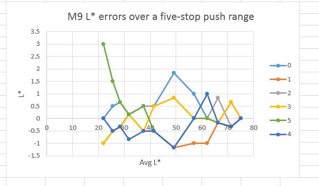 lstar errors m9