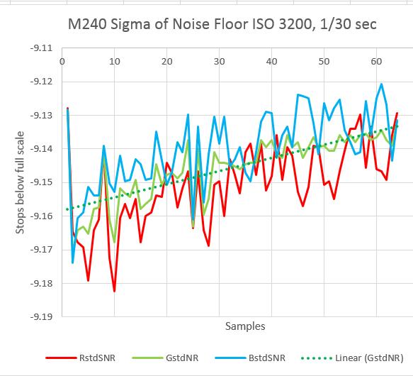 m 240 sd noise floor 3200 30th