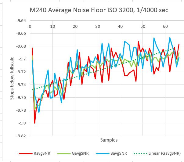 m240 avg noise 3200 400th