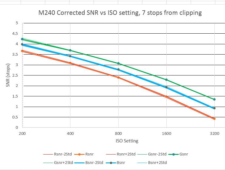 m240 corr Zone i data