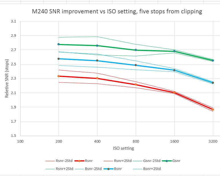 m240 corr Zone iii data less half stop per stop