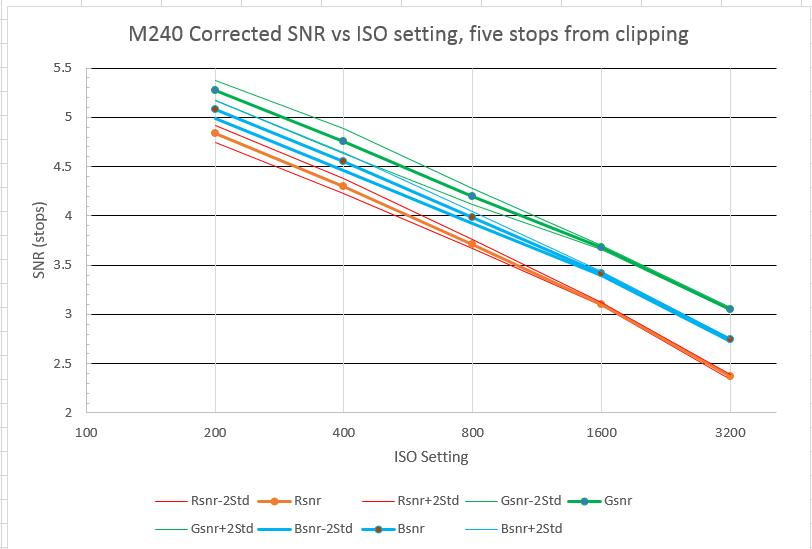 m240 corr Zone iii data