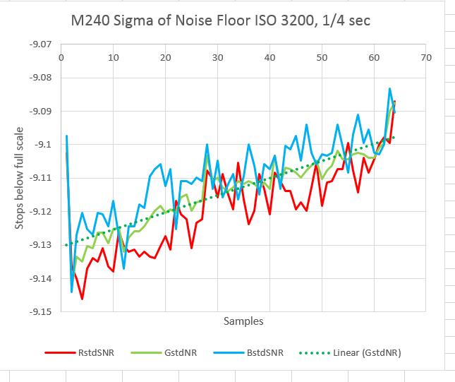 m240 noise floor sd 3200 4