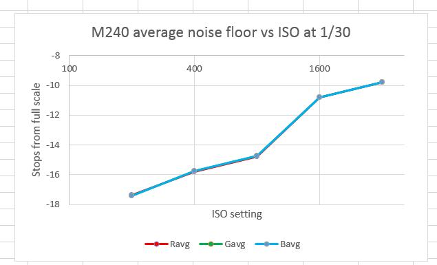 m240 noise vs iso