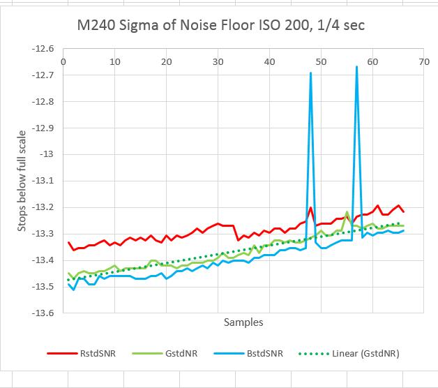 m240 sd noise 200 quater