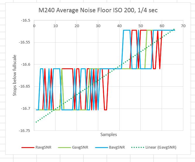 m249 avg noise 200 quarter