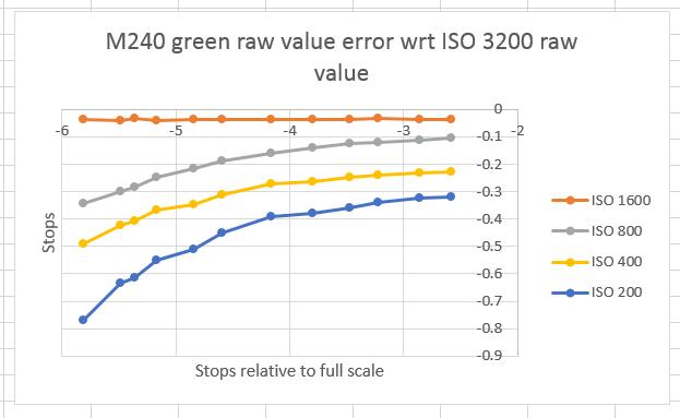 real m240 errors