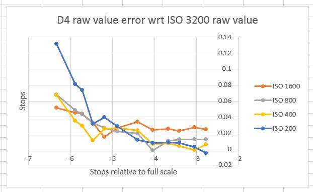 sekonic d4 error