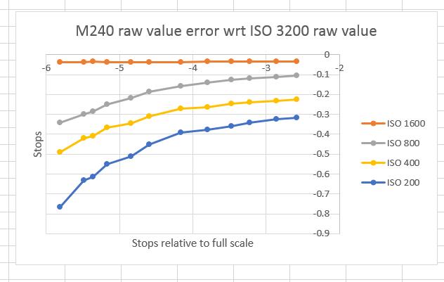 sekonic m240 error