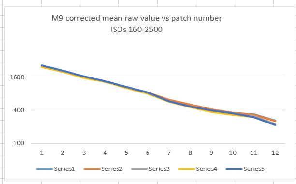 sekonic m9 data cor