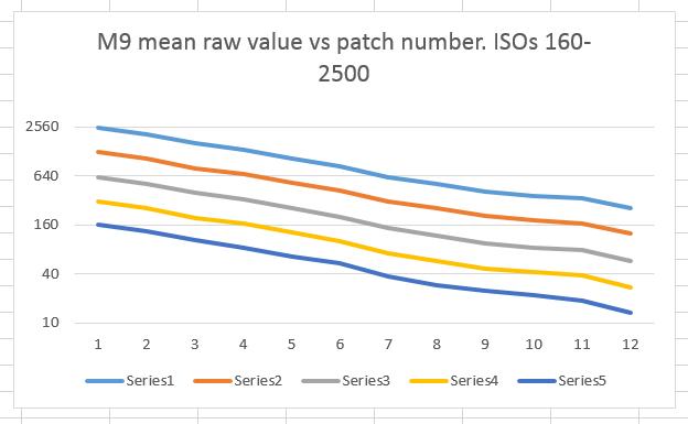 sekonic m9 data