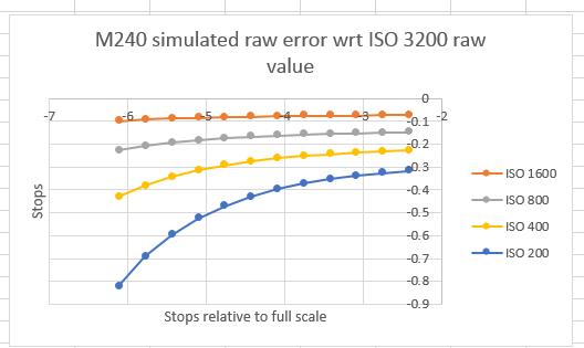 sim m240 errors