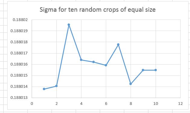sigma for ten random crops