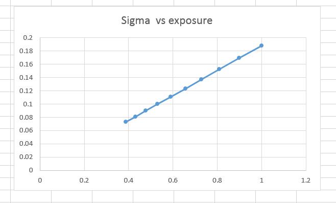 sigma vs exposure