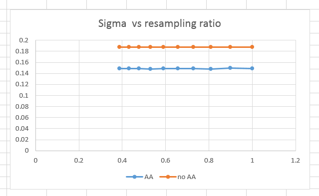 sigma vs resampling ratio