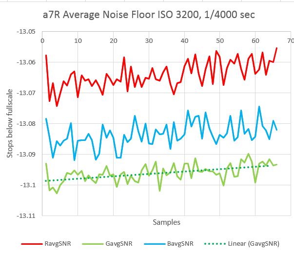 a75 noise 5