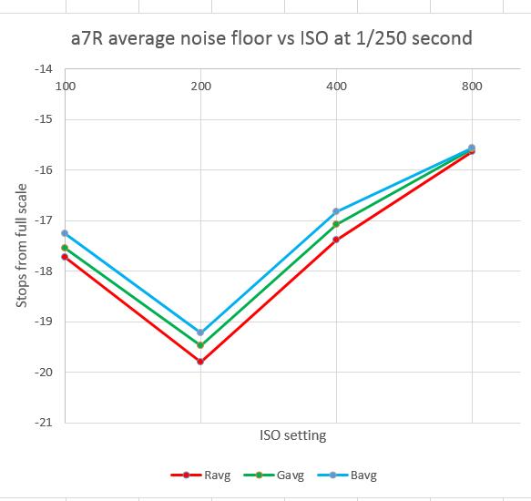 a7r nf 1-250 sec vs iso