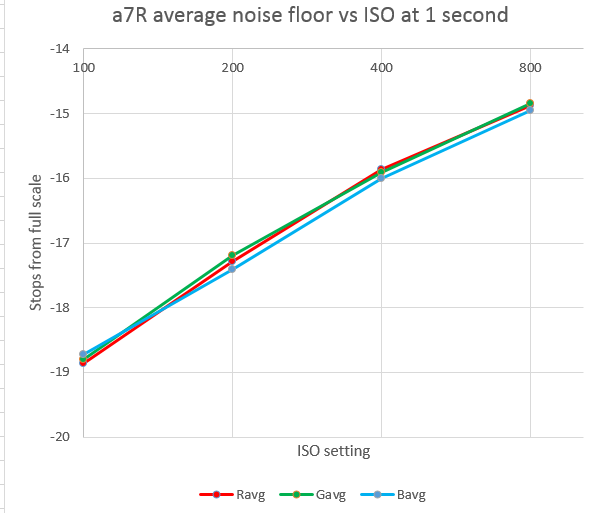 a7r nf 1 sec vs iso