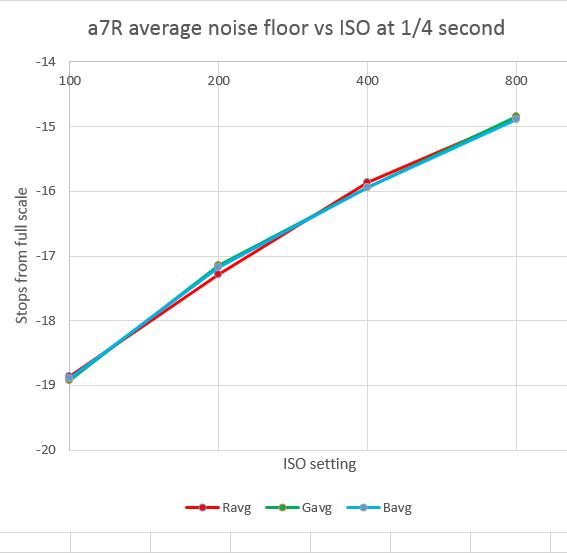 a7r nf quarter sec vs iso
