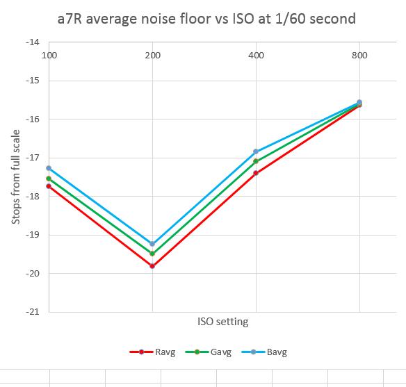 a7r nf sixtieth sec vs iso