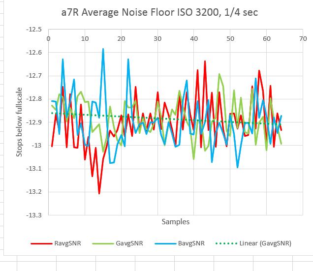 a7r noise 1