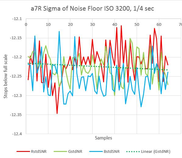 a7r noise 2