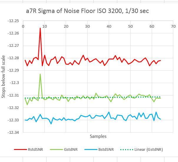 a7r noise 4