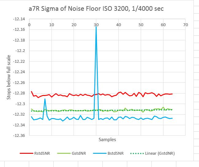a7r noise 6