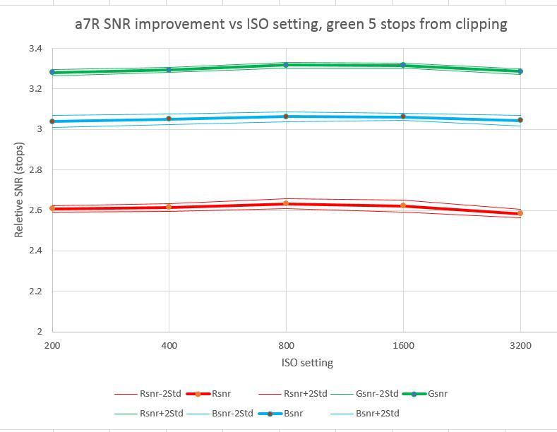 a7r snr improvement
