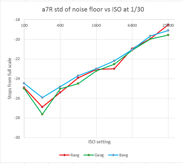 a7r std of noise floor vs iso