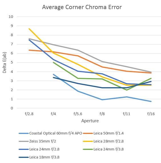 chroma corner error