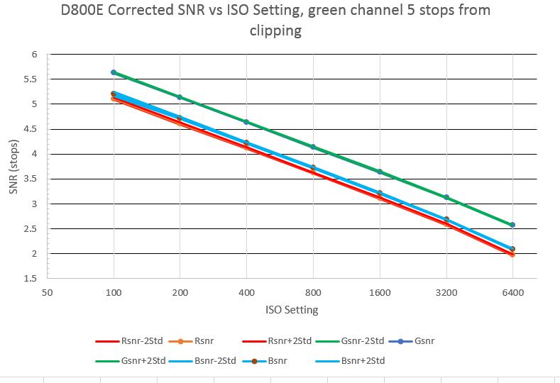 d800 snr 5 stops