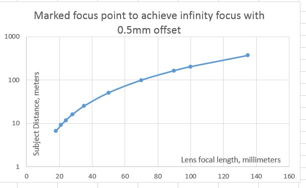 focus error