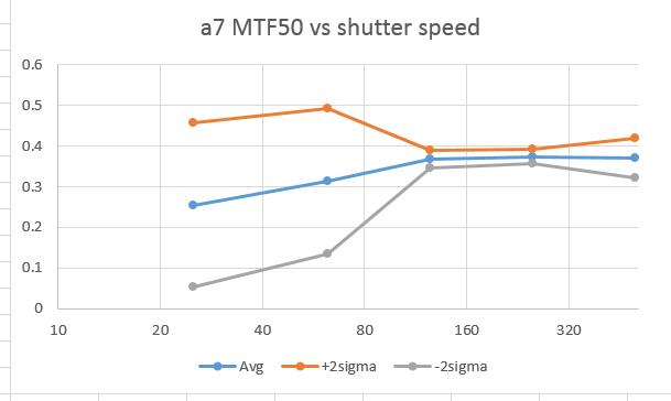 a7 mtf50