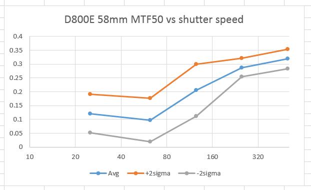 d800e 58mm mtf50