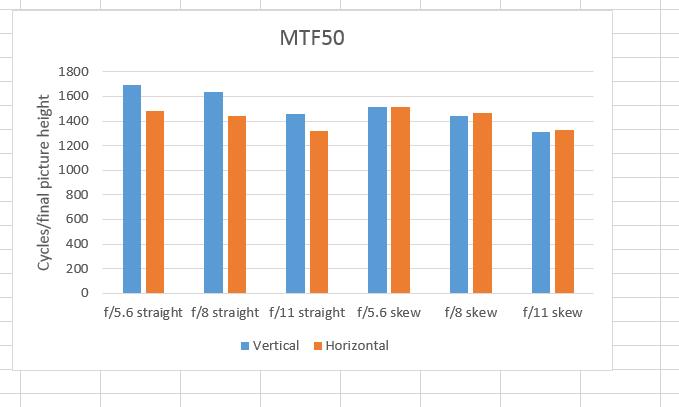 mtf50 skew