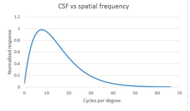 csf linear