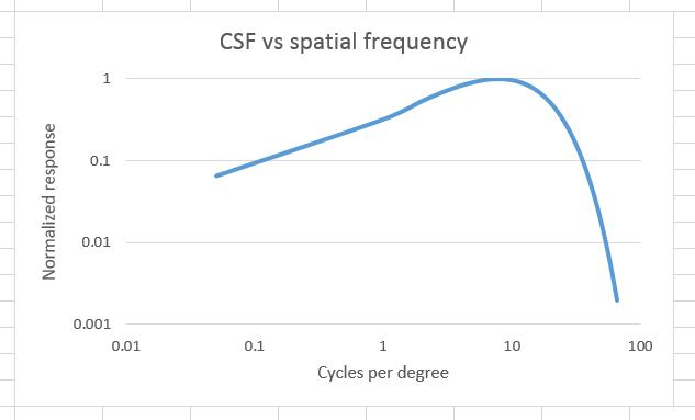 csf log log