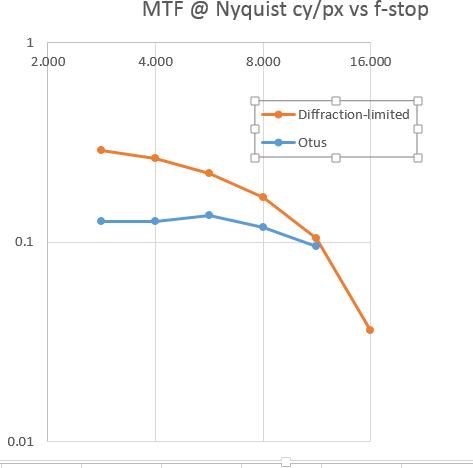 MTFatNyquist