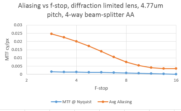An aliasing metric