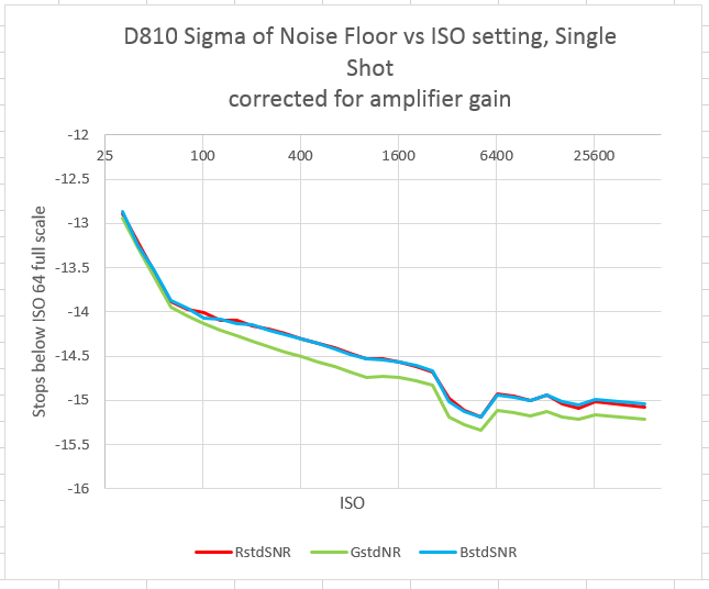 Nikon D810 read noise vs ISO setting