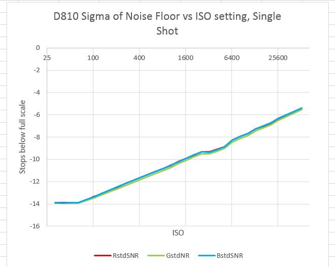 D810 RN vs ISO SS