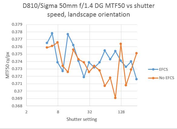 Sigma 50 MTF50